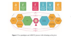 Devitt et al Design-led Thinking ARRIVE diagram