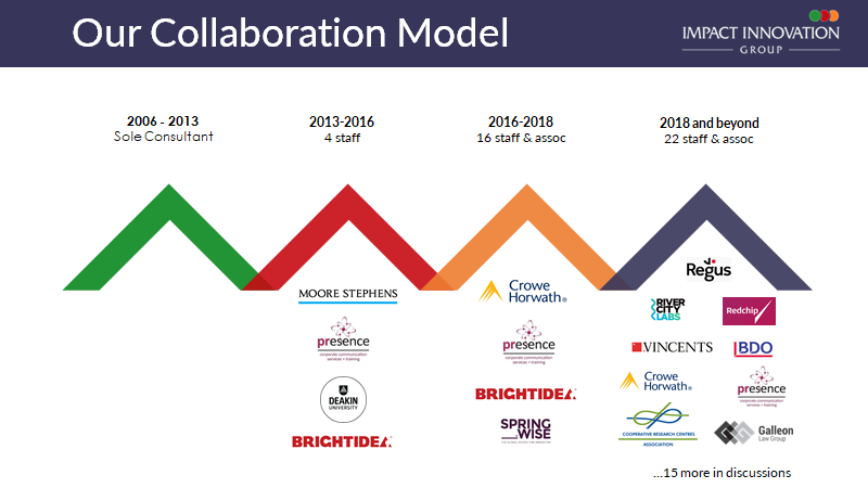 Growth through Collaboration